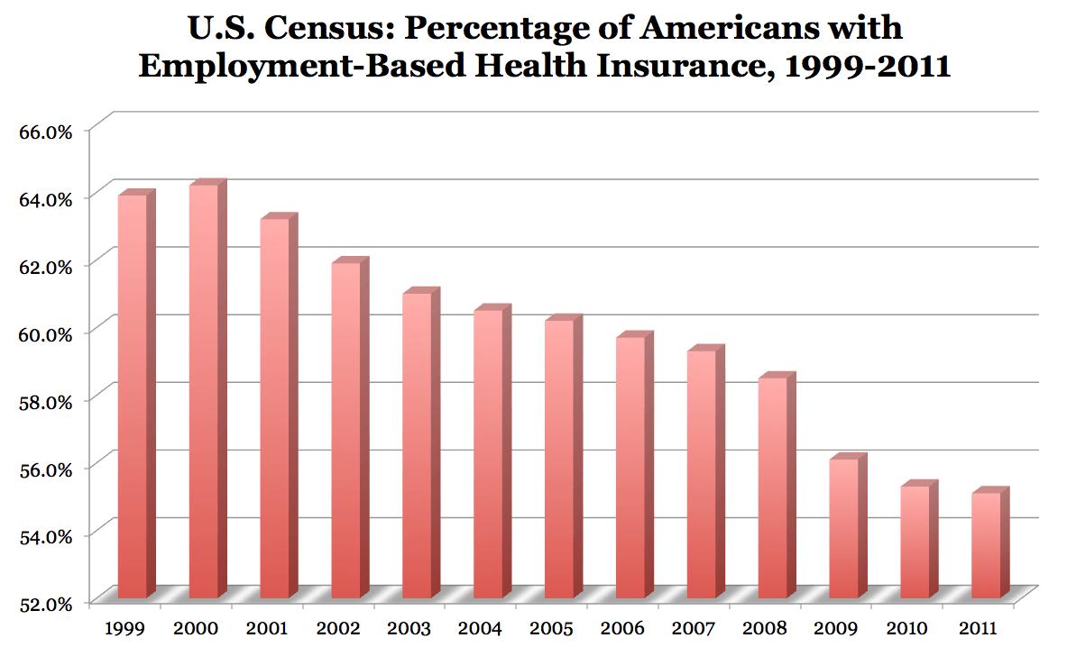Employer Coverage Declining