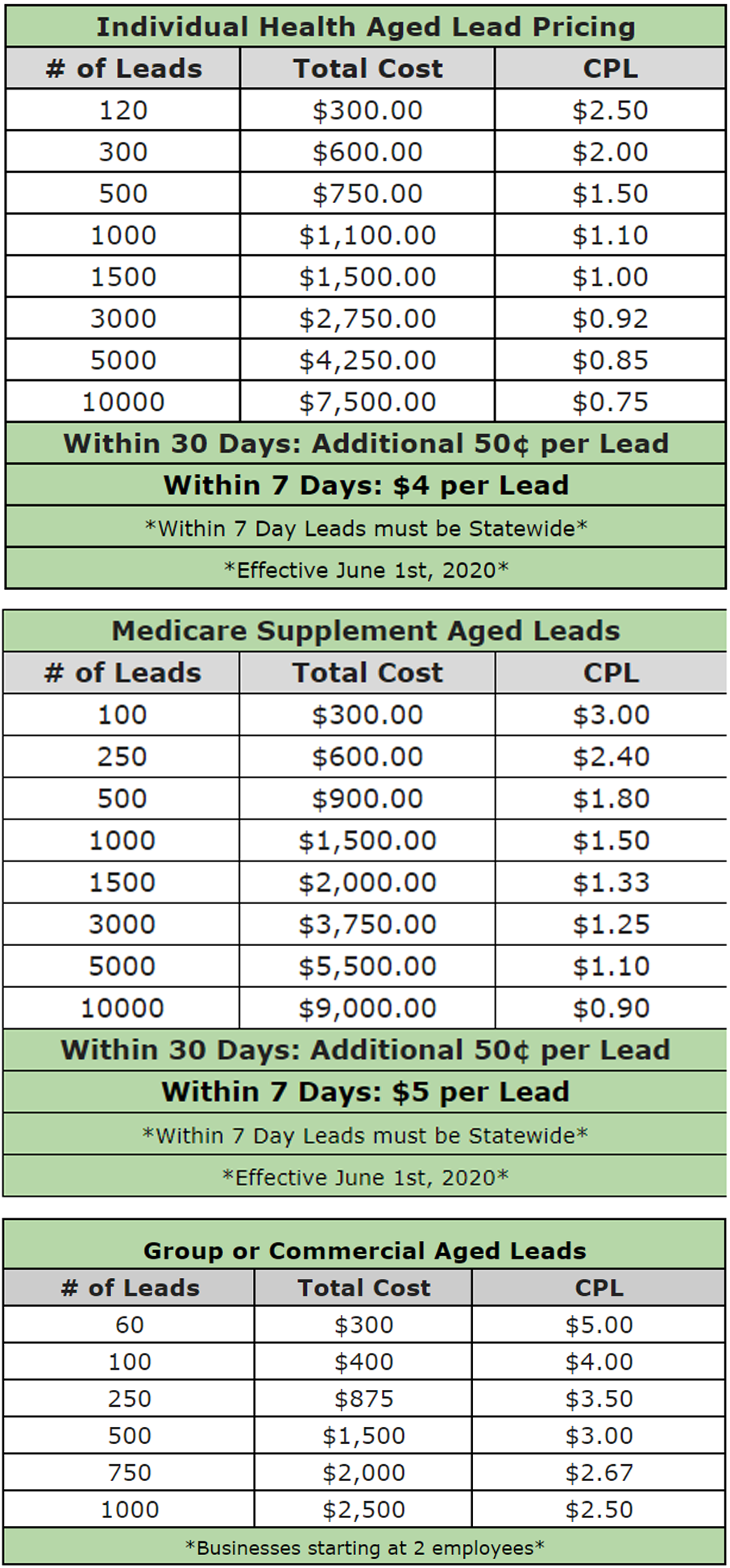 New Aged Lead Pricing Chart