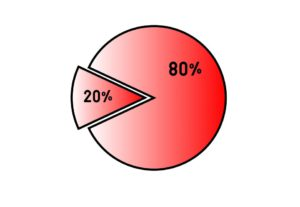 red pie chart with 80% and 20% on each piece
