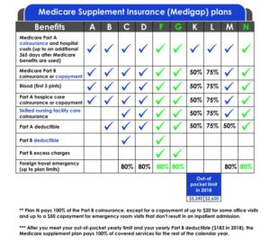chart of the different medicare supplement plans coverage